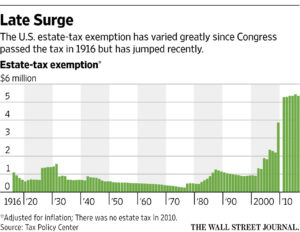 Graph from The Wall Street Journal.