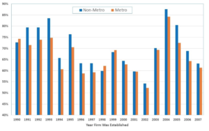 Figure 1. New Business Five-Year Survival Rates. (Source: Calculations based on the National Establishment Time Series (Choices Online Magazine)).